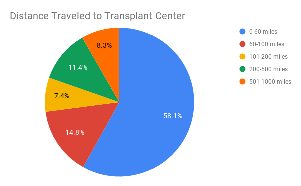 Distance Traveled to Transplant Center