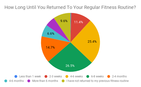 How Long Until You Returned To Your Regular Fitness Routine_