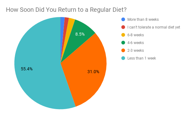How Soon Did You Return to a Regular Diet_