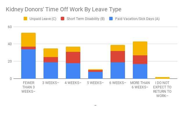 Kidney Donors' Time Off Work By Leave Type
