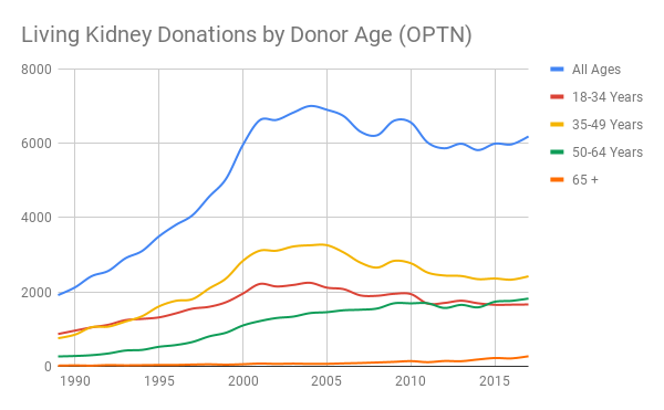 Living Kidney Donations by Donor Age (OPTN)