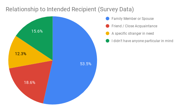 Relationship to Intended Recipient (Survey Data)