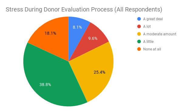 Stress During Donor Evaluation Process (All Respondents)