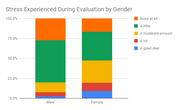 Stress Experienced During Evaluation by Gender