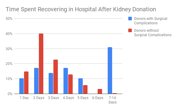 Breakdown of living kidney donor hospital stays reported in the living kidney donor survey.