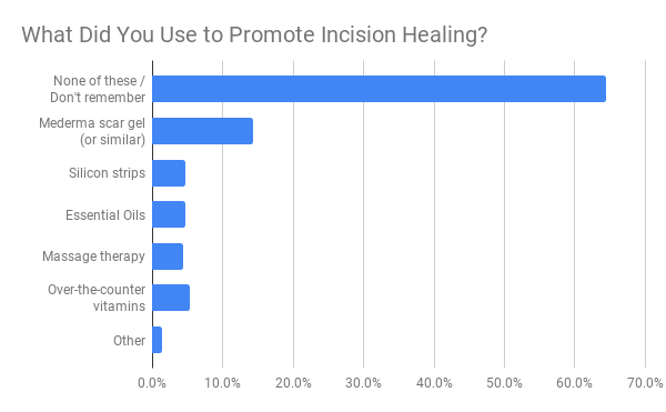 What Did You Use to Promote Incision Healing_ (1)