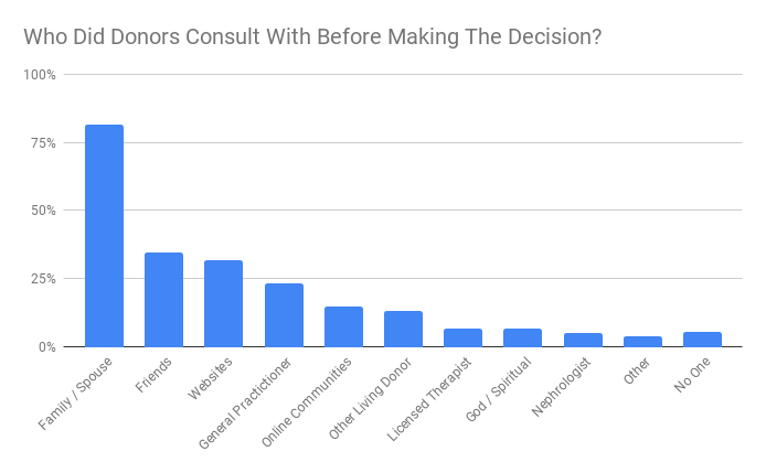 Who Did Donors Consult With Before Making The Decision_