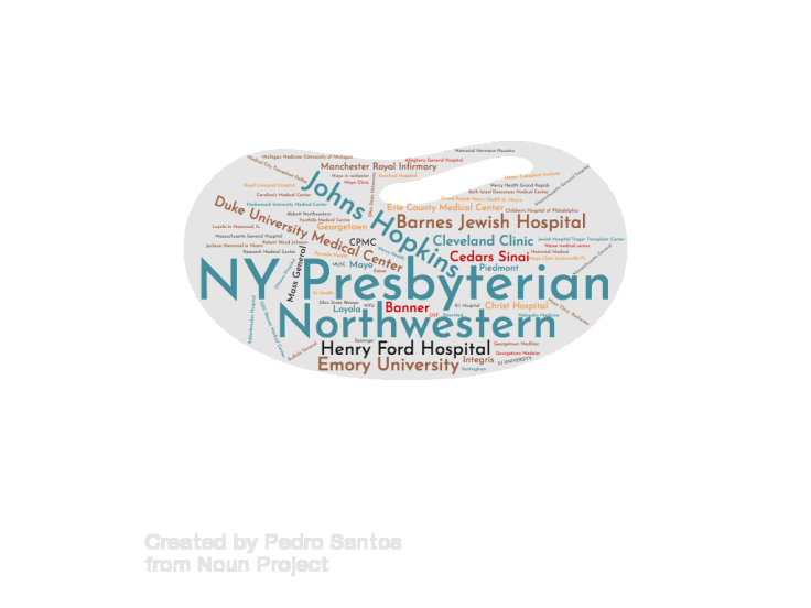 Visualization of transplant centers represented in the living kidney donor survey.