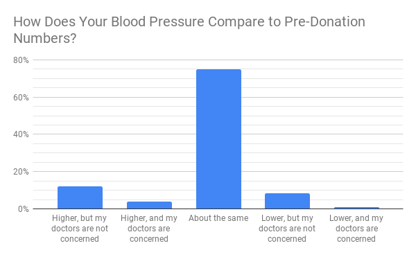 How Does Your Blood Pressure Compare to Pre-Donation Numbers_