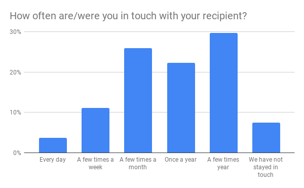 How often arewere you in touch with your recipient_