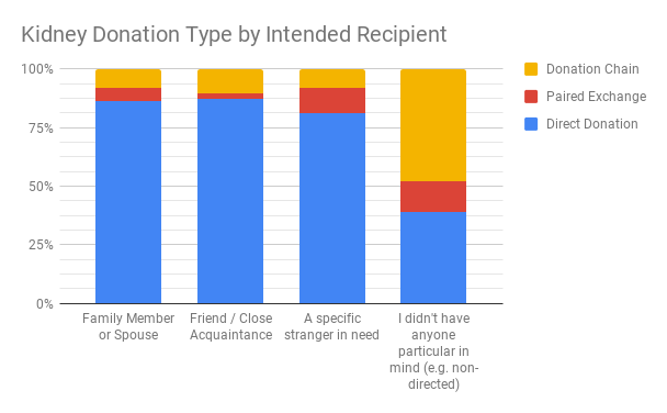 Kidney Donation Type by Intended Recipient (1)