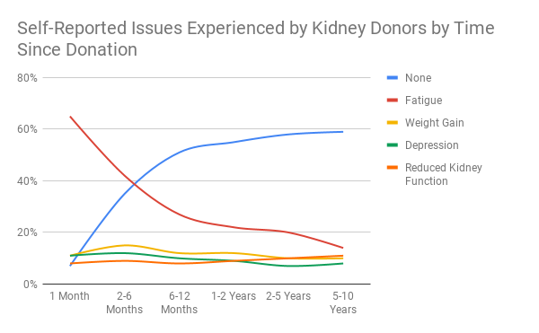 Self-Reported Issues Experienced by Kidney Donors by Time Since Donation